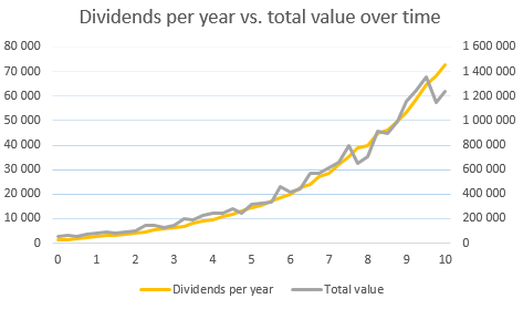 Dividends vs. total value over time